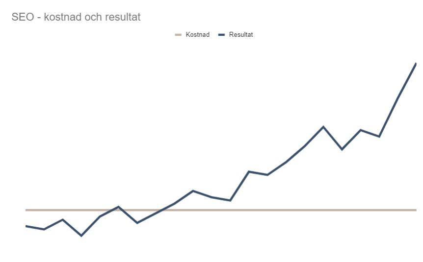 Graf över resultat mot kostnad för SEO