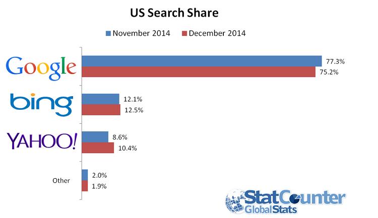 Sökmotorer marknadsandel i USA, data från Statcounter