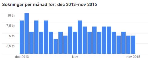 Sökmotoroptimering 2013-2015 enligt sökordsplaneraren