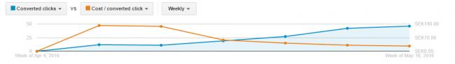 Adwords graf - cpc och klick