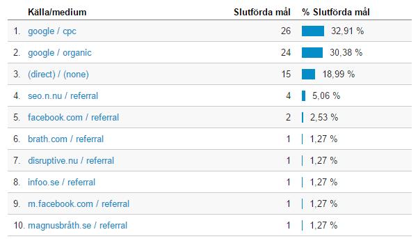 Analyticsdata från Brath.se