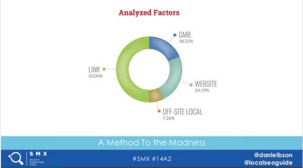 Lokala Rankingfaktorer enligt localseoguide.com