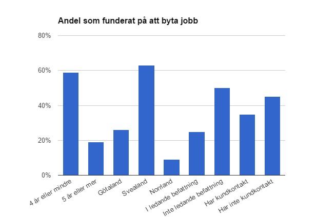 Andel som vill byta jobb inom SEO/SEM