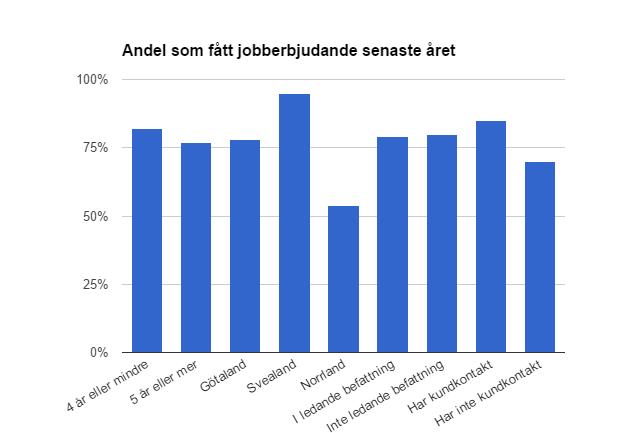Så många har fått erbjudande om jobb