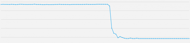 Google Medic Update - Graf över positioner - stort tapp