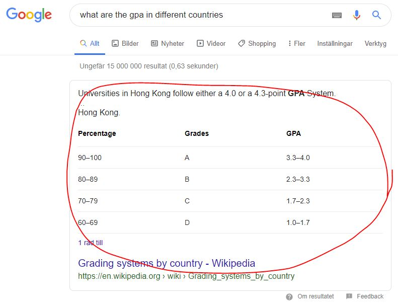Featured snippet table