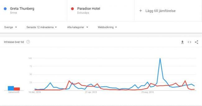 Google trends Greta Thunberg