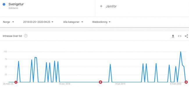 Sverigesemester Norge efter Corona - Google trends