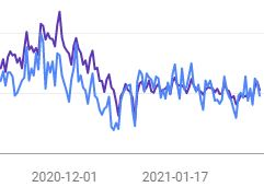 Minskning av trafik från bildsök i Google Search Console